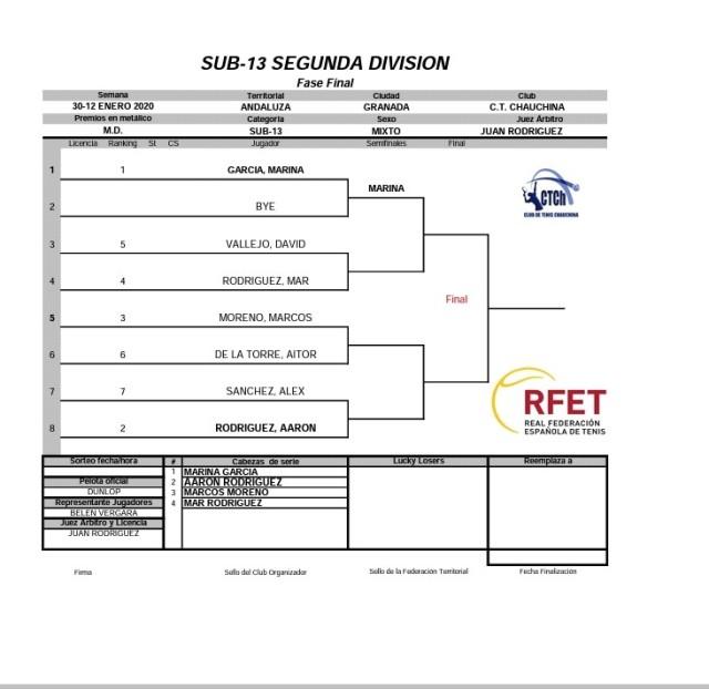 sub-13segunda division fase final