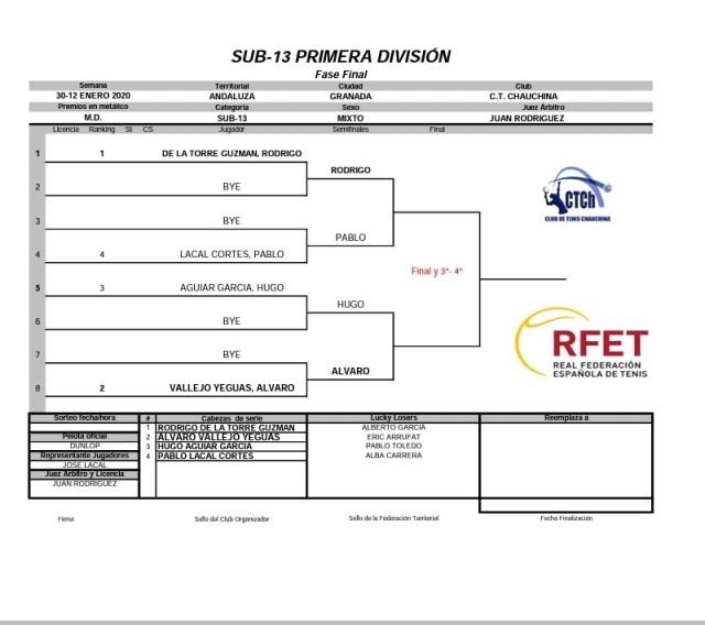 sub13 primera division fase final